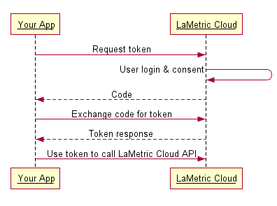 OAuth2 Authorization — LaMetric v1 7 7 documentation